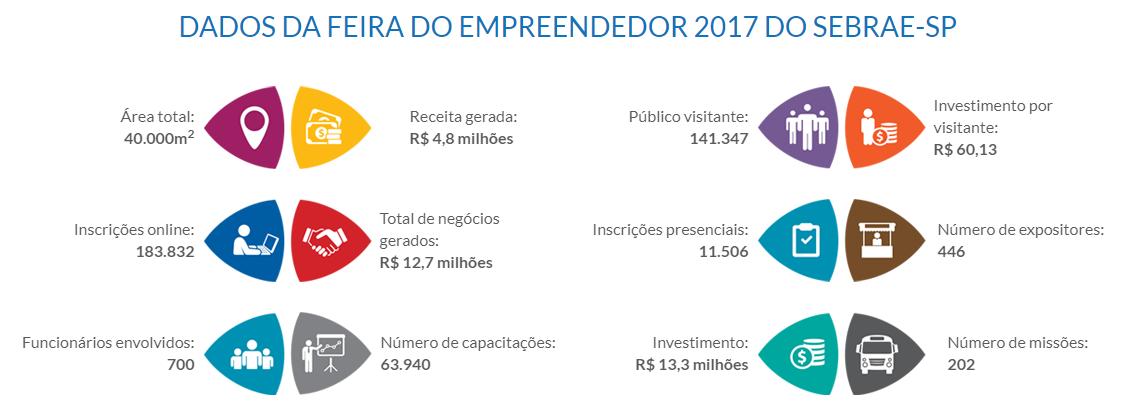 Feira do empreendedor 2017