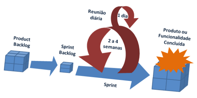 método scrum