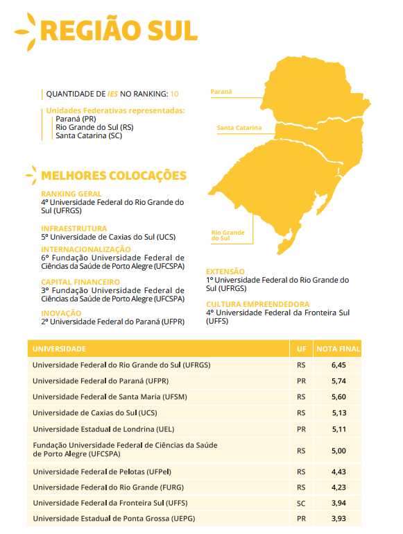 Universidades empreendedoras sul