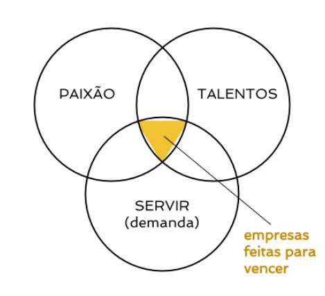 empresa de sucesso