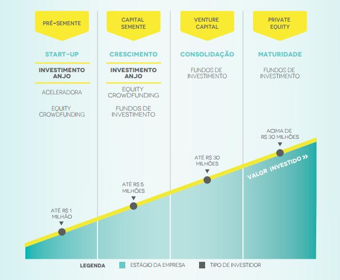 escada de investimento