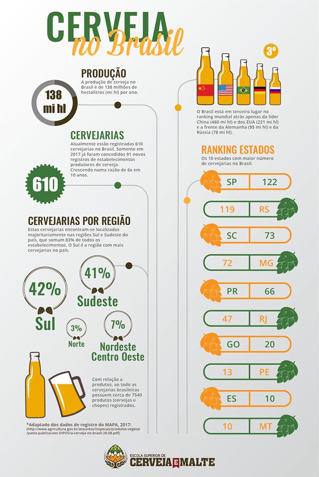 mercado de cerveja